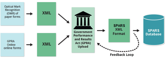 GPRA Flowchart, showing how it works